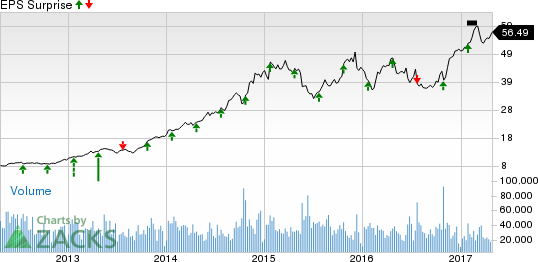 What to Expect from Southwest Airlines (LUV) in Q1 Earnings?