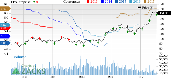 McDonald's (MCD) Tops Q2 Earnings on Solid Comps Growth