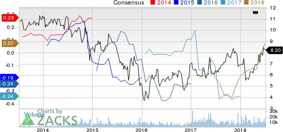 Kosmos Energy Ltd. Price and Consensus