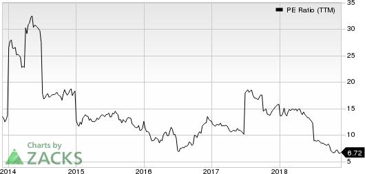 Barclays PLC PE Ratio (TTM)