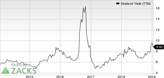 Corrections Corp. of America Dividend Yield (TTM)