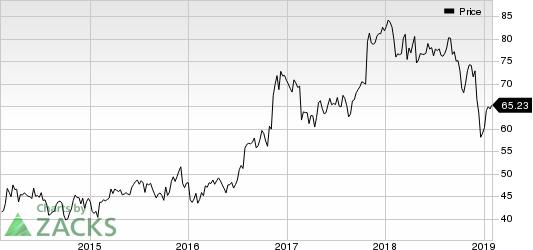EMCOR Group, Inc. Price