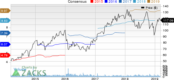 Royal Caribbean Cruises Ltd. Price and Consensus
