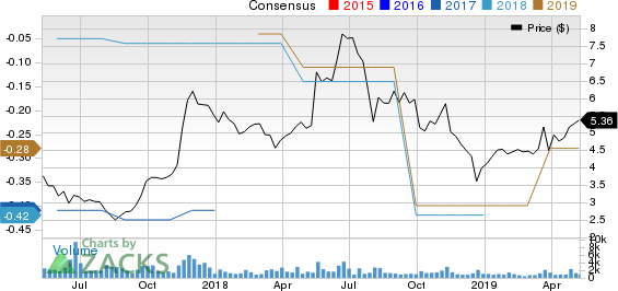 Drive Shack Inc. Price and Consensus