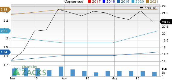 Equitrans Midstream Corporation Price and Consensus