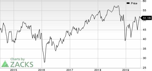 Aercap Holdings N.V. Price