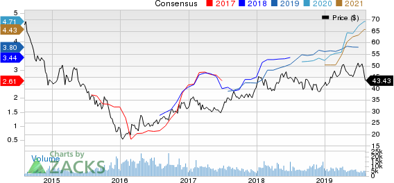 BHP Billiton PLC Price and Consensus