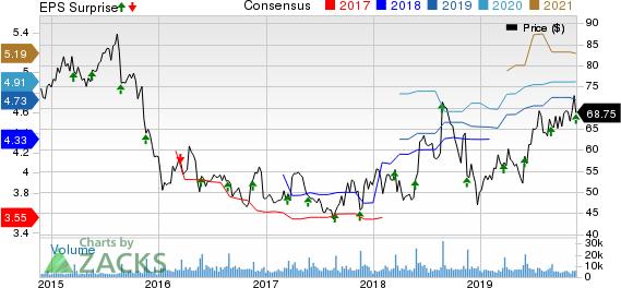 Williams-Sonoma, Inc. Price, Consensus and EPS Surprise