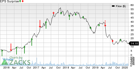 The Chemours Company Price and EPS Surprise