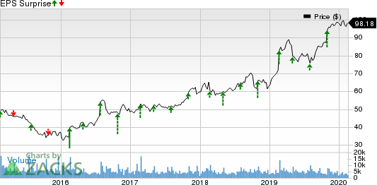 Garmin Ltd. Price and EPS Surprise