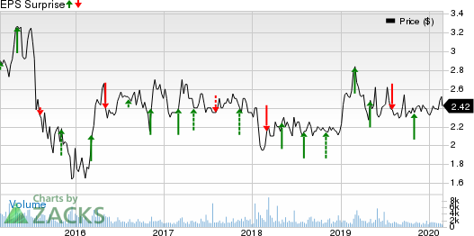 Atlantic Power Corporation Price and EPS Surprise