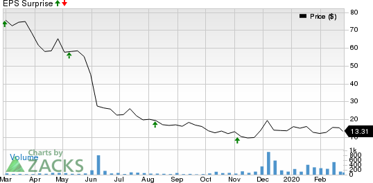 ProNAi Therapeutics, Inc. Price and EPS Surprise