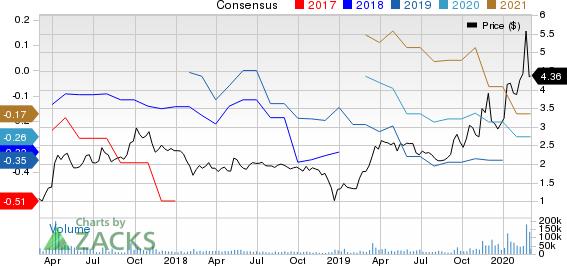 Plug Power, Inc. Price and Consensus