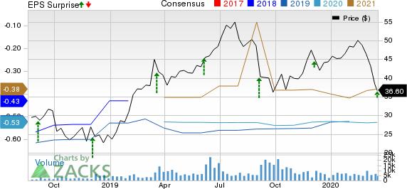 Smartsheet Inc. Price, Consensus and EPS Surprise