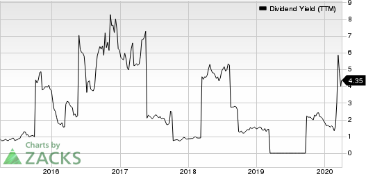 DRDGOLD Limited Dividend Yield (TTM)