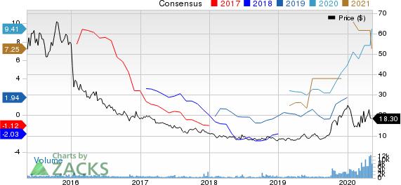 Teekay Tankers Ltd Price and Consensus