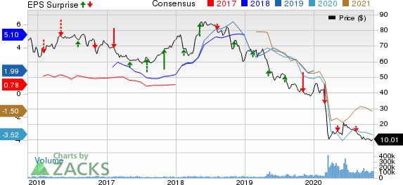 Occidental Petroleum Corporation Price, Consensus and EPS Surprise