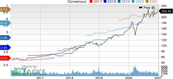 Microsoft Corporation Price and Consensus