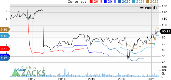 Ashland Global Holdings Inc. Price and Consensus