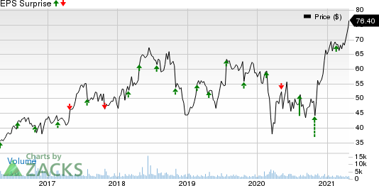 Integra LifeSciences Holdings Corporation Price and EPS Surprise