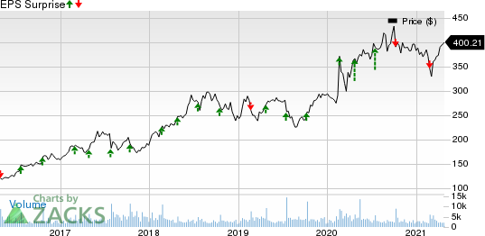 Dominos Pizza Inc Price and EPS Surprise