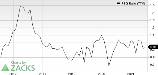 Jabil, Inc. PEG Ratio (TTM)
