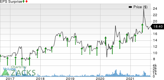 Ooma, Inc. Price and EPS Surprise