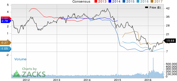 Marathon Oil Upped to Buy on Positive Estimate Revisions