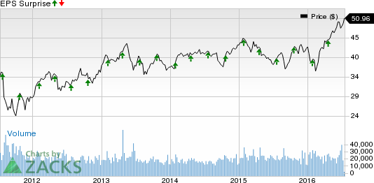 Prologis (PLD) Q2 Earnings May Disappoint: Stock to Suffer?