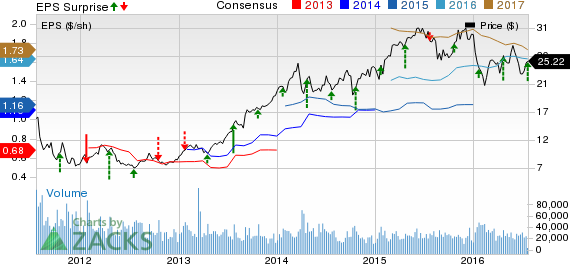 E*TRADE (ETFC) Up on Q2 Earnings Beat, Revenues Rise