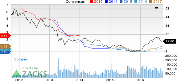 Barrick Gold (ABX) Upgraded to Strong Buy: Here's Why