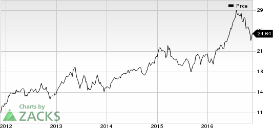 Duke Realty's (DRE) Rating Raised by Moody's: Time to Buy?