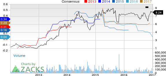 Rite Aid (RAD): Where Does the Stock Stand Post Earnings?
