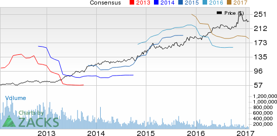 Northrop Grumman (NOC) Earnings and Revenues Top in Q4