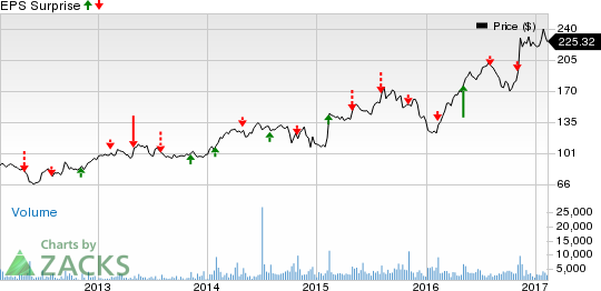 Can Martin Marietta (MLM) Pull a Surprise in Q4 Earnings?