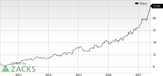 Take-Two Interactive (TTWO) Jumps: Stock Adds 5.5% in Session
