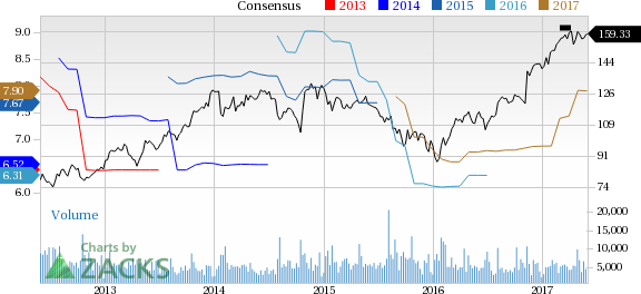 Parker-Hannifin (PH) Down 1.7% Since Earnings Report: Can It Rebound?