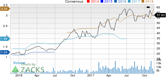 Lumentum Holdings Inc. Price and Consensus