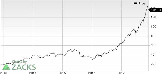 Cognex Corporation Price