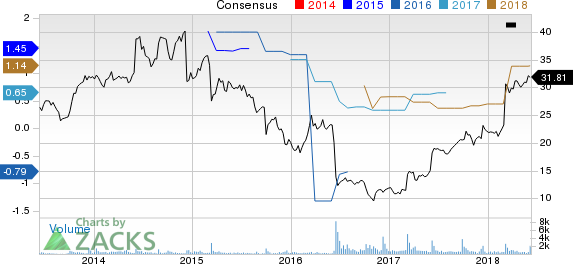 Comtech Telecommunications Corp. Price and Consensus