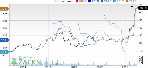 Axon Enterprise, Inc Price and Consensus