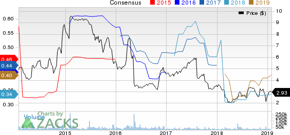 Office Depot, Inc. Price and Consensus
