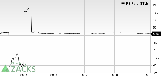 SkyWest, Inc. PE Ratio (TTM)