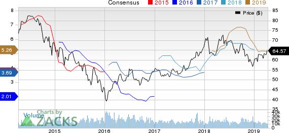 Royal Dutch Shell PLC Price and Consensus