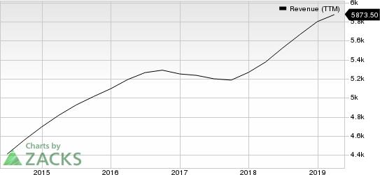 Robert Half International Inc. Revenue (TTM)