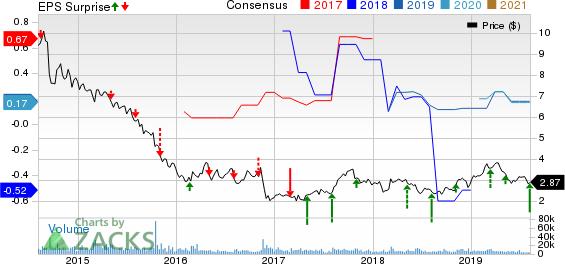 PDL BioPharma, Inc. Price, Consensus and EPS Surprise