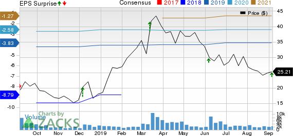 Domo, Inc. Price, Consensus and EPS Surprise