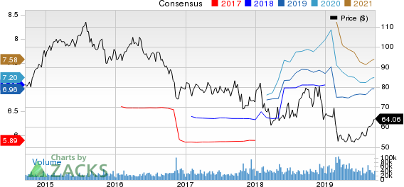 CVS Health Corporation Price and Consensus