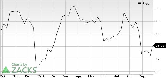 Philip Morris International Inc. Price