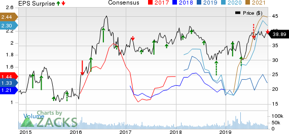Newmont Mining Corporation Price, Consensus and EPS Surprise